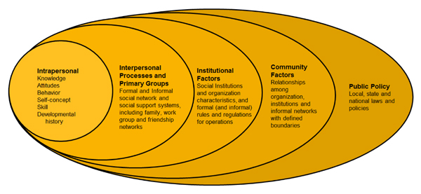 socio ecological model And social welfare the fifth and outermost band of the social-ecological model circle surrounds the com-munity band and represents substance abuse.